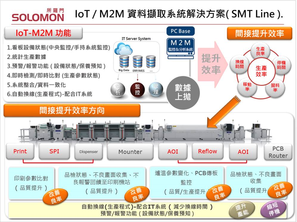IoT/M2M data retrieval system decision project